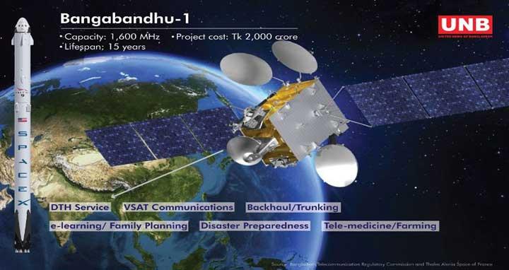 Bangladesh's first commercial satellite Bangabandhu-1. Photo: UNB